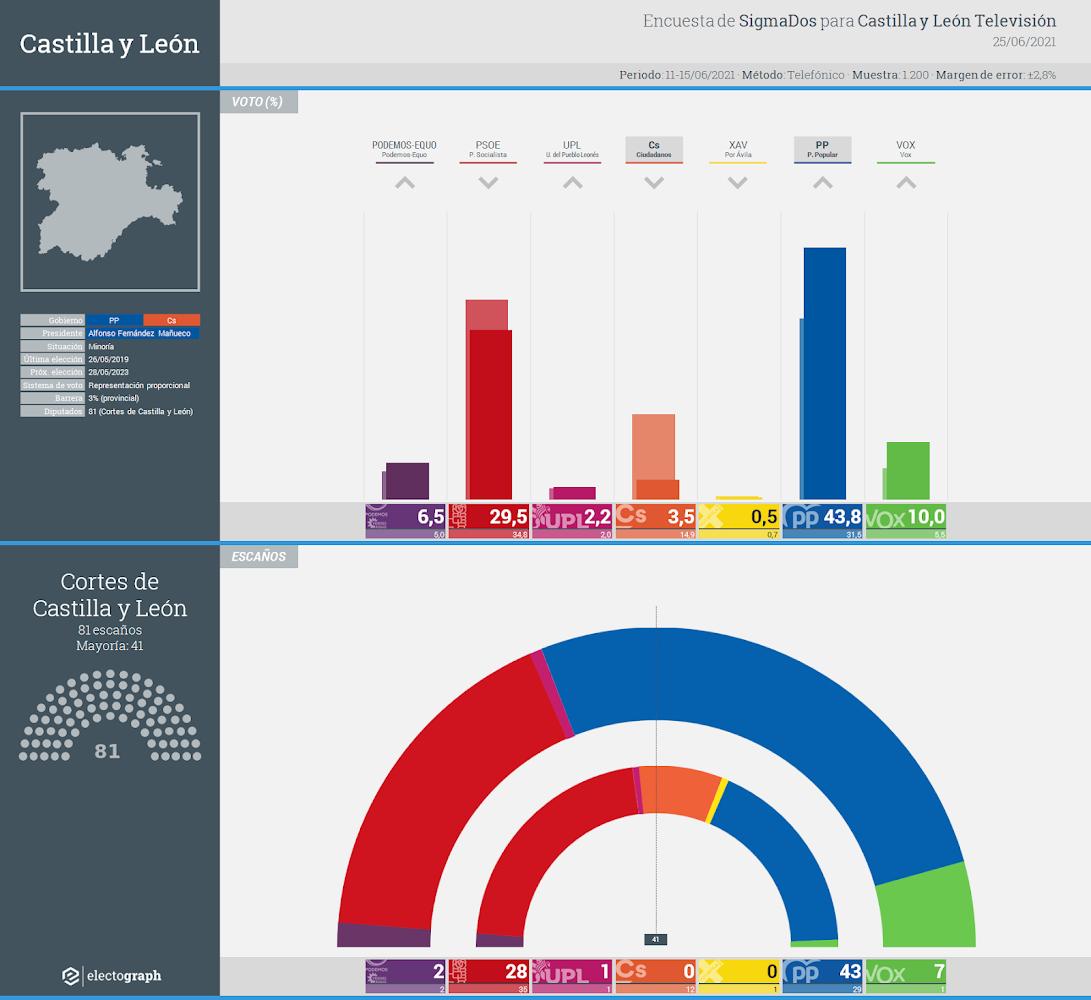 Gráfico de la encuesta para elecciones autonómicas en Castilla y León realizada por SigmaDos para Castilla y León Televisión, 25 de junio de 2021