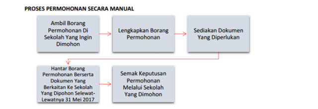Proses-Permohonan-Prasekolah-Manual