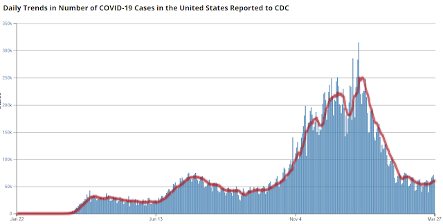 Chart of daily trends in number of COVID-19 cases in the United States.