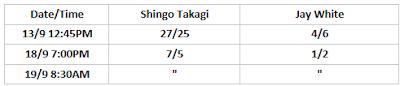 G1 Climax 30 Betting: Takagi .vs. White
