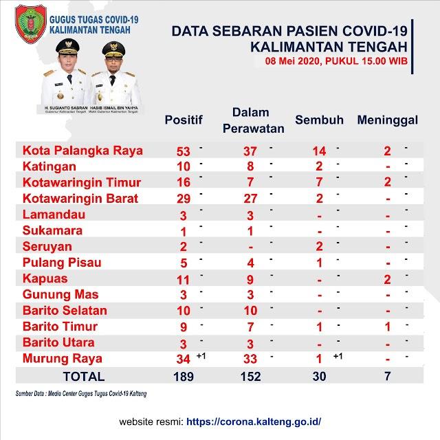 Update Covid-19 Kalteng, 1 Positif, 1 Sembuh