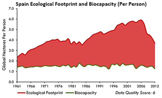Somalia ecological footprint and biocapacity (per person), 1961-2012. Graphic: Global Footprint Network