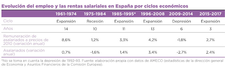 tabla evolucion del empleo.jpg