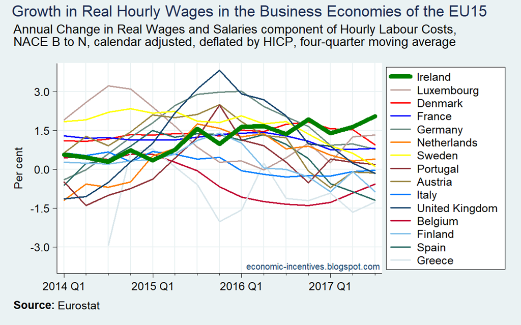[Annual+Growth+in+Real+Wages+and+Salaries+in+the+EU15%5B4%5D]