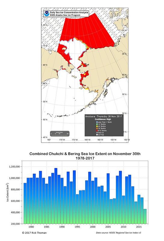 The map at top shows an analysis of sea ice concentration on 30 November 2017 in the area of the Bering and Chukchi Seas. The graph at bottom shows the combined sea ice concentration from 1978 to 2017, based on Sea Ice Index data. Graphic: Rick Thoman / NOAA National Weather Service Alaska Region