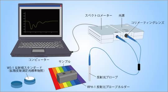 反射光測定