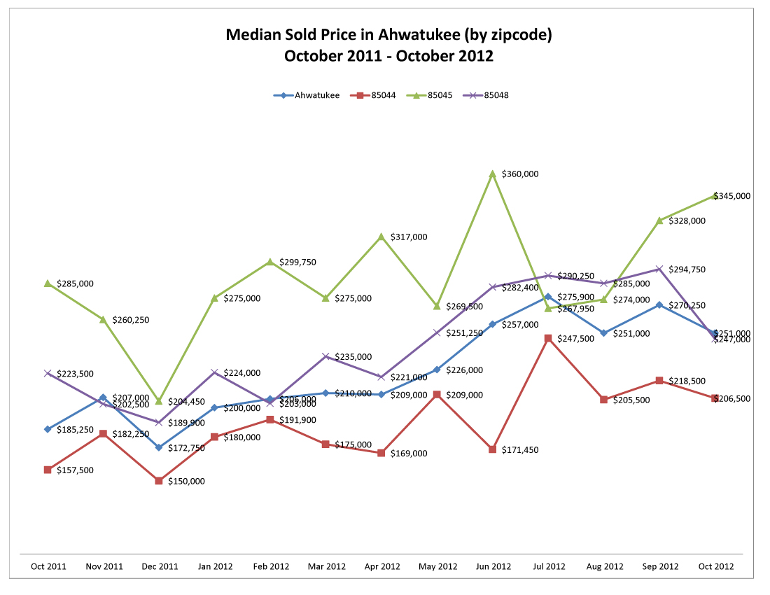 Ahwatukee October 2012 Market Statistics by Swee Phoenix Homes Group