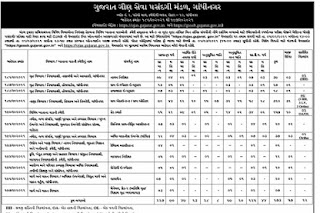 Gujarat Gaun Seva Mandal (GSSSB) has published advertisement for various post 2021@ojas.gujarat.gov.in