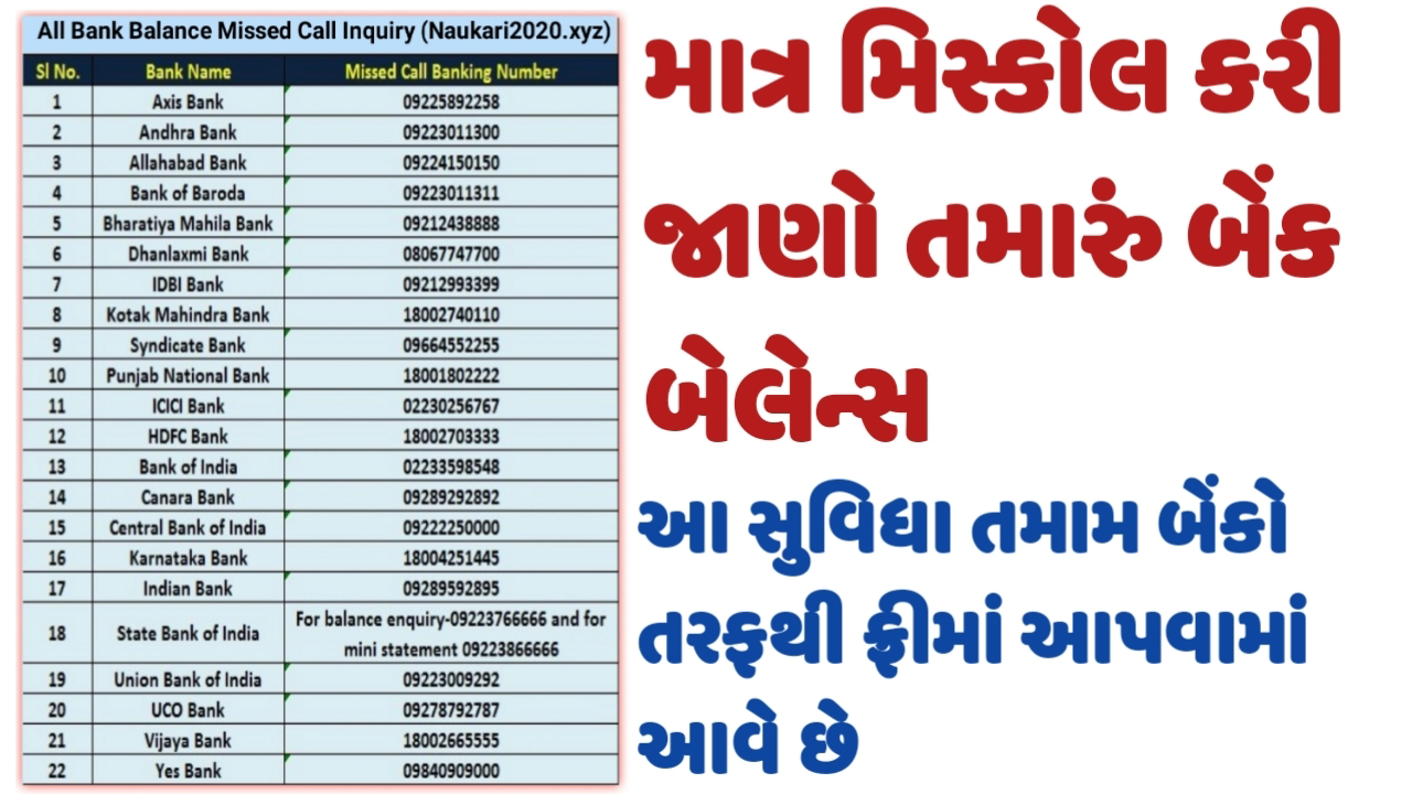 Missed Call Balance Checking Numbers Of Major Indian Banks