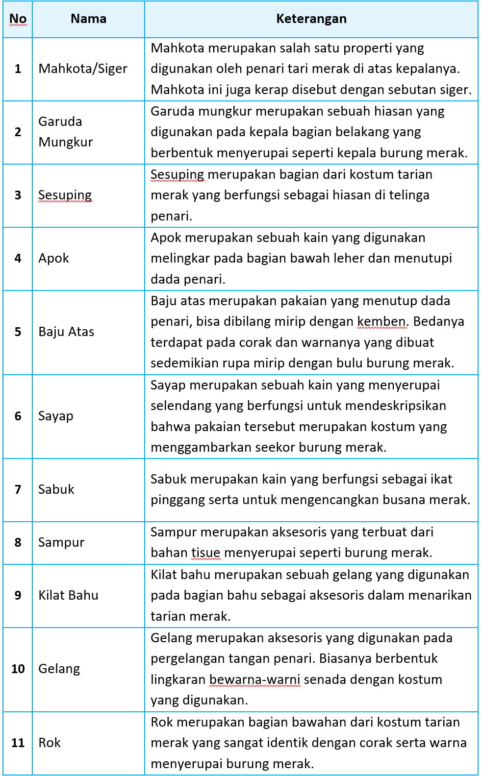 Kunci Jawaban Halaman 108, 109, 110, 111 Tema 5 Kelas 5