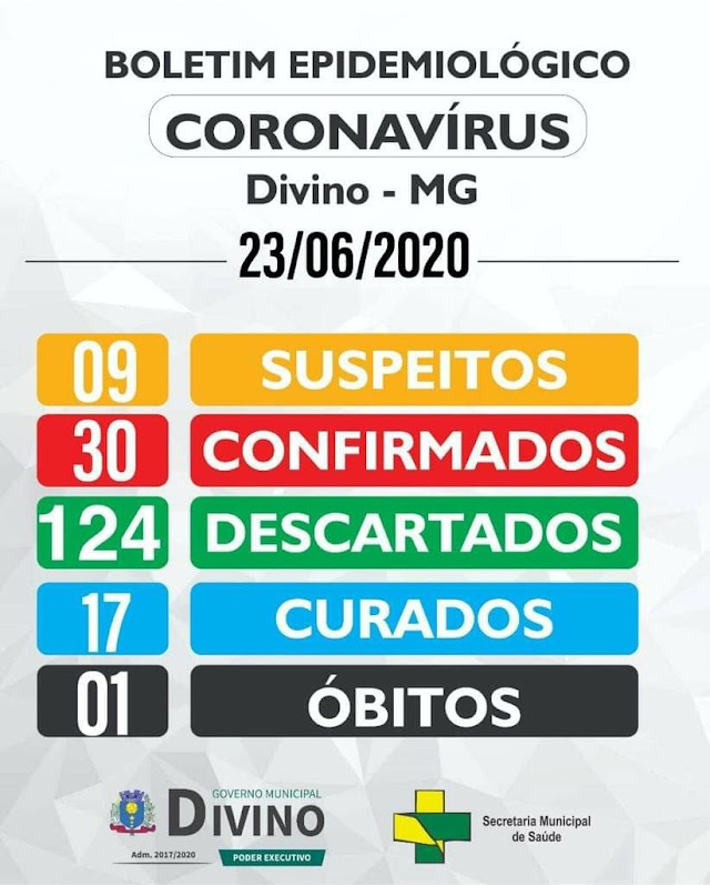 Divino tem 30 casos confirmados e 01 óbito por COVID-19