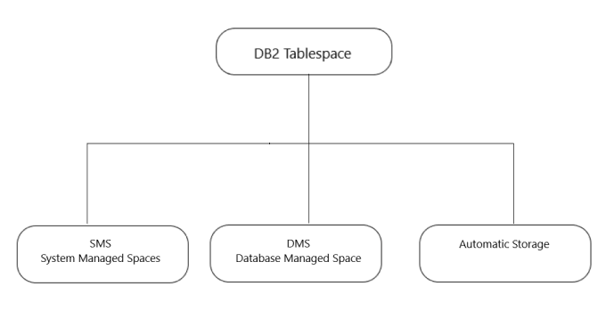 DB2 Tablespace Type