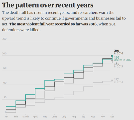 Muders of environmental defenders per month, 2015-2017. The death toll has risen in recent years, and researchers warn the upward trend is likely to continue if governments and businesses fail to act. The most violent full year recorded so far was 2016, when 201 defenders were killed. Graphic: The Guardian