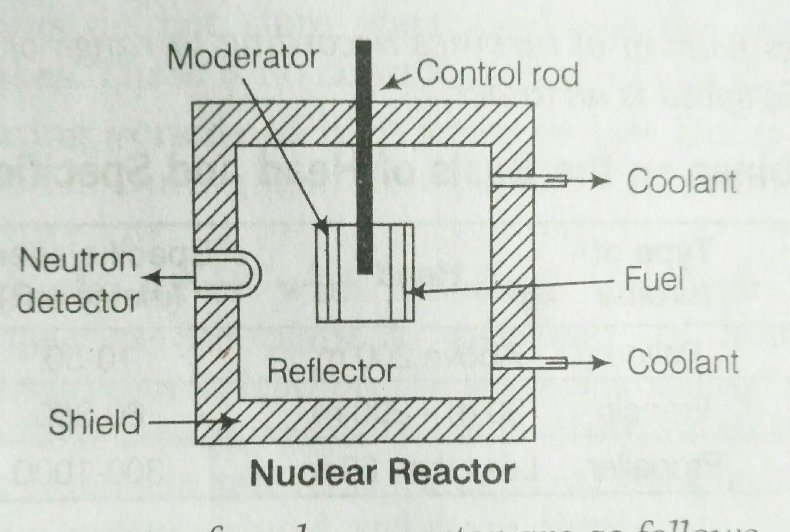 WHAT IS NUCLEAR REACTOR