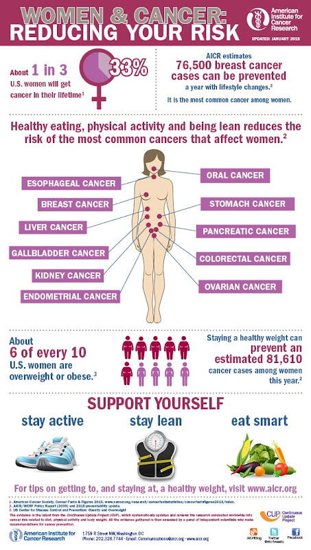 women-and-cancer-infographic