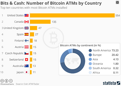 Number of Bitcoin ATMS by country
