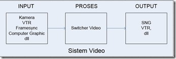 system video