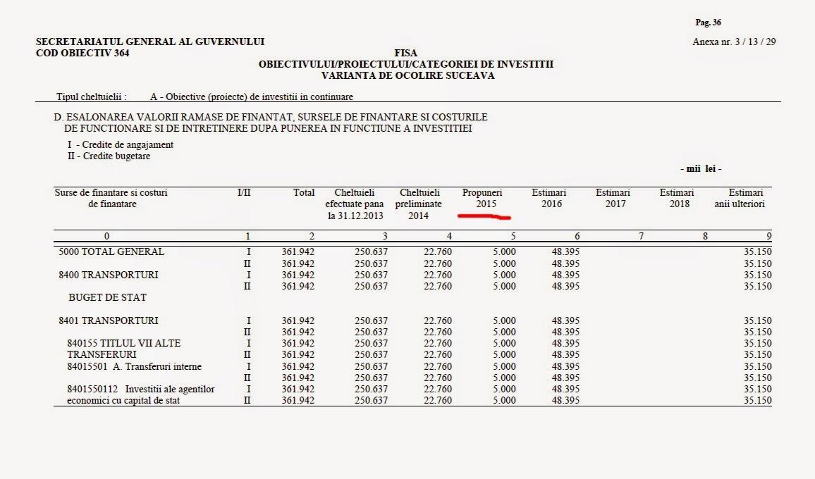 Bugetul șoselei de centură a municipiului Suceava în anul 2015