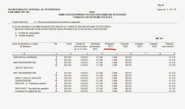 Finanțare în bătaie de joc pentru șosaeua de centură a Sucevei pe anul 2015 [DOCUMENT]