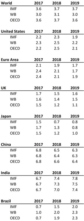 [comparative-real-gdp-projections-2018%5B7%5D]