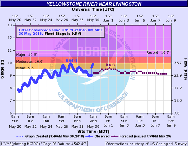 River level of the Yellowstone River near Livingston, Montana at 8:45am MDT on 30 May 2018. Graphic: NOAA / USGS