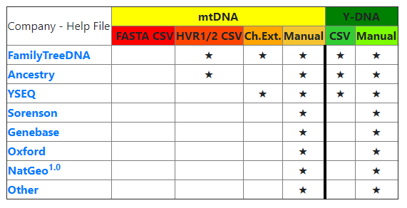 Tests Results taken at mitoYDNA.org