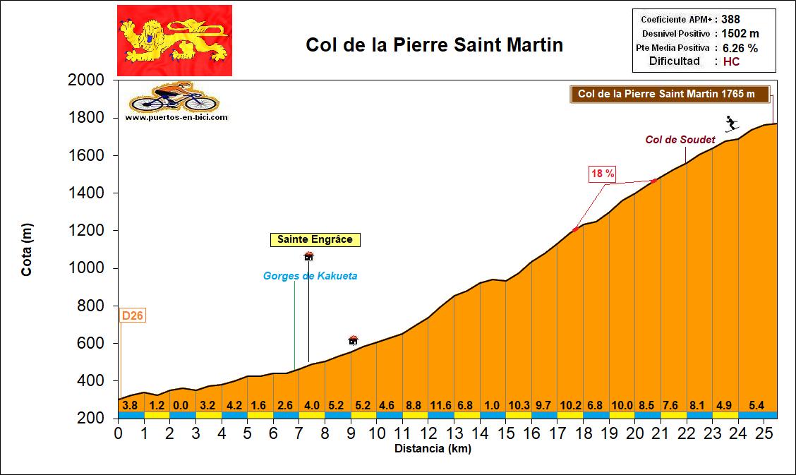 Altimetría Perfil Col de la Pierre Saint Martin