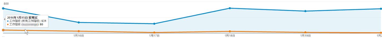 所有工作階段vs.來自科技新聞網站的工作階段(橘線)