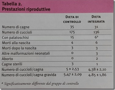 Acido folico e palatoschisi nei cani brachicefali3