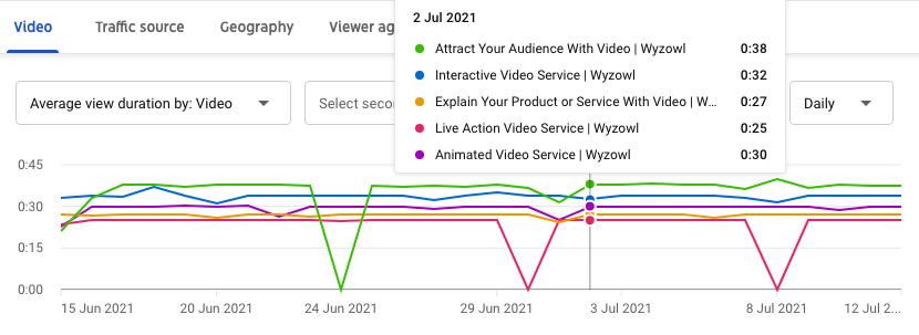 Average view duration