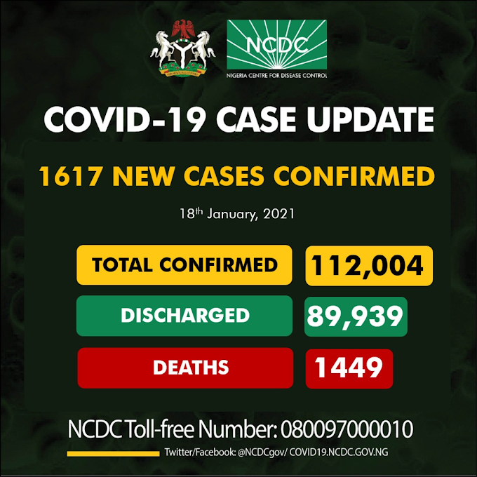 #COVID19: 1617 Fresh Cases Of Coronavirus Recorded In Nigeria, Total Now 112,004