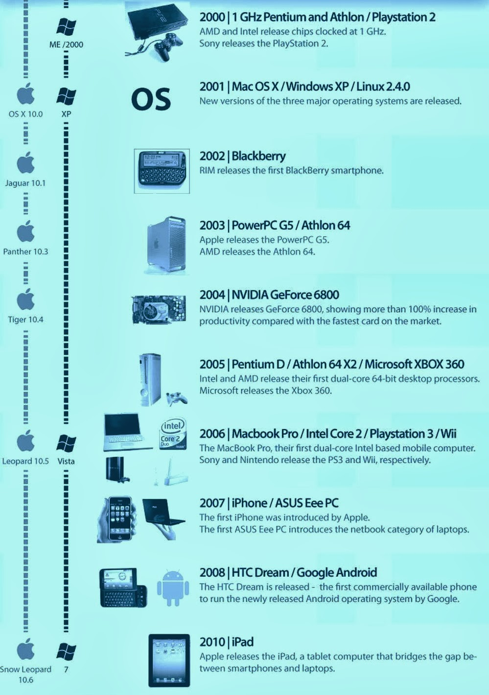 The Evolution of Computers: A Timeline - Durofy