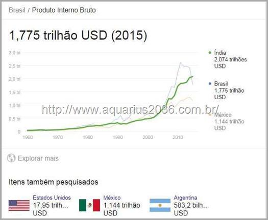 PT quebrou o Brasil