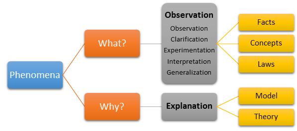 Perbedaan Fakta, Konsep, Hukum, Model dan Teori
