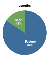 84% Features and 16% Shorts