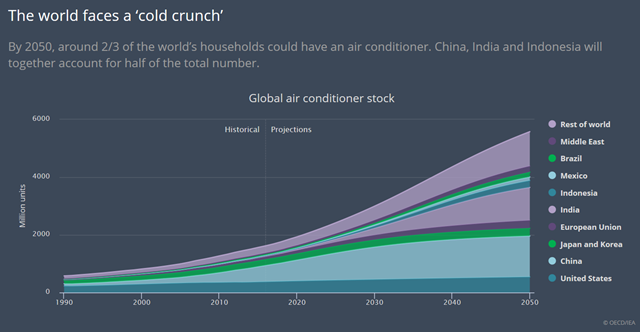 Global air conditioner stock projected to 2050. By 2050, around two-thirds of the world's households could have an air conditioner. China, India, and Indonesia will together accout for half of the total number. Graphic: OECD / IEA