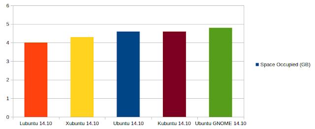 what is kubuntu and lubuntu