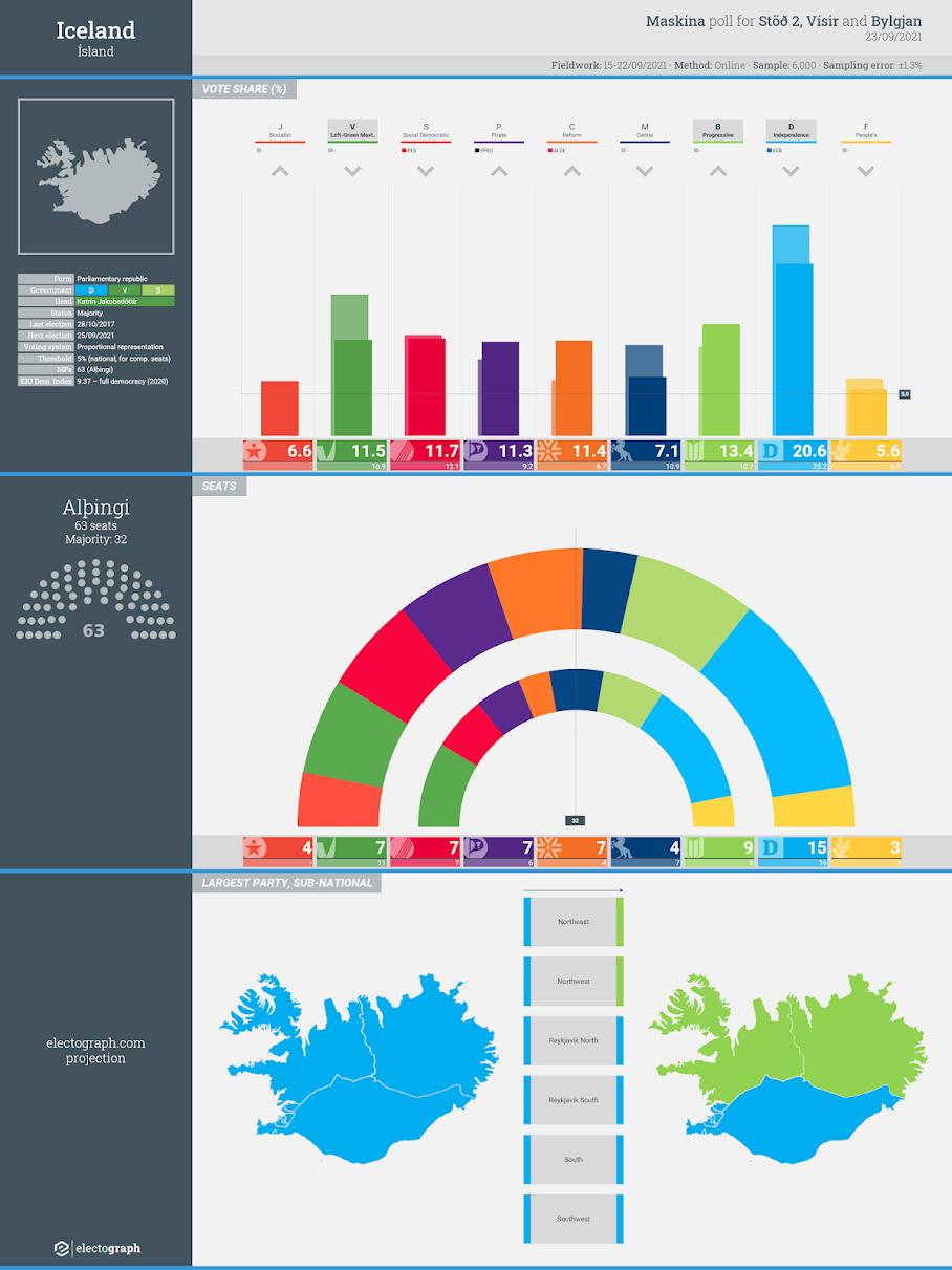 ICELAND: Maskína poll chart for Stöð 2, Vísir and Bylgjan, 23 September 2021