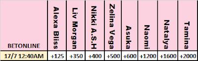 BetOnline MITB 2021 Betting Odds