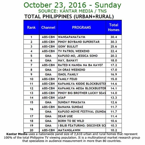Kantar Media National TV Ratings - Oct 23 2016