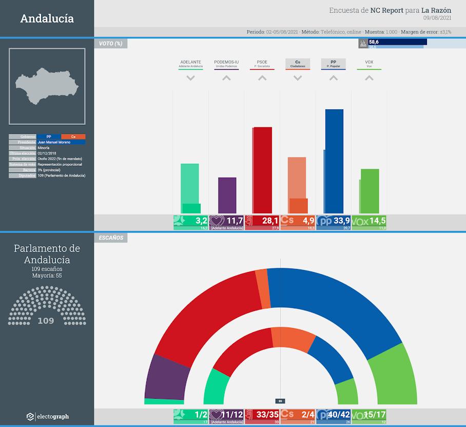 Gráfico de la encuesta para elecciones autonómicas en Andalucía realizada por NC Report para La Razón, 9 de agosto de 2021