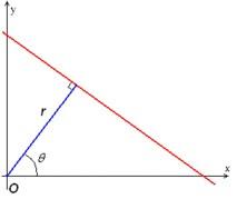 Hình minh họa trong hệ tọa độ Đề Cát, trong máy tính thì khác 1 chút vì trục tung từ trên xuống.