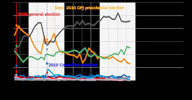 파일:external/upload.wikimedia.org/640px-Japanese_political_parties_approval_ratings_%282009-%29.svg.png
