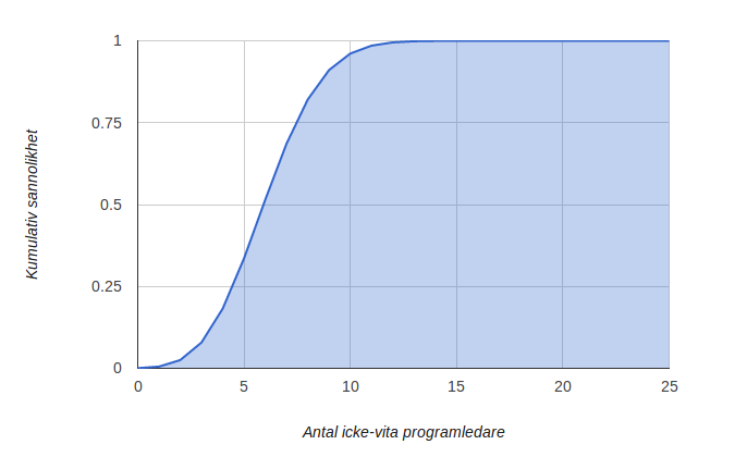Sannolikhetsfördelning över antal icke-vita programledare