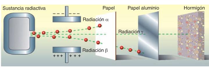 poder penetrante radiaciones
