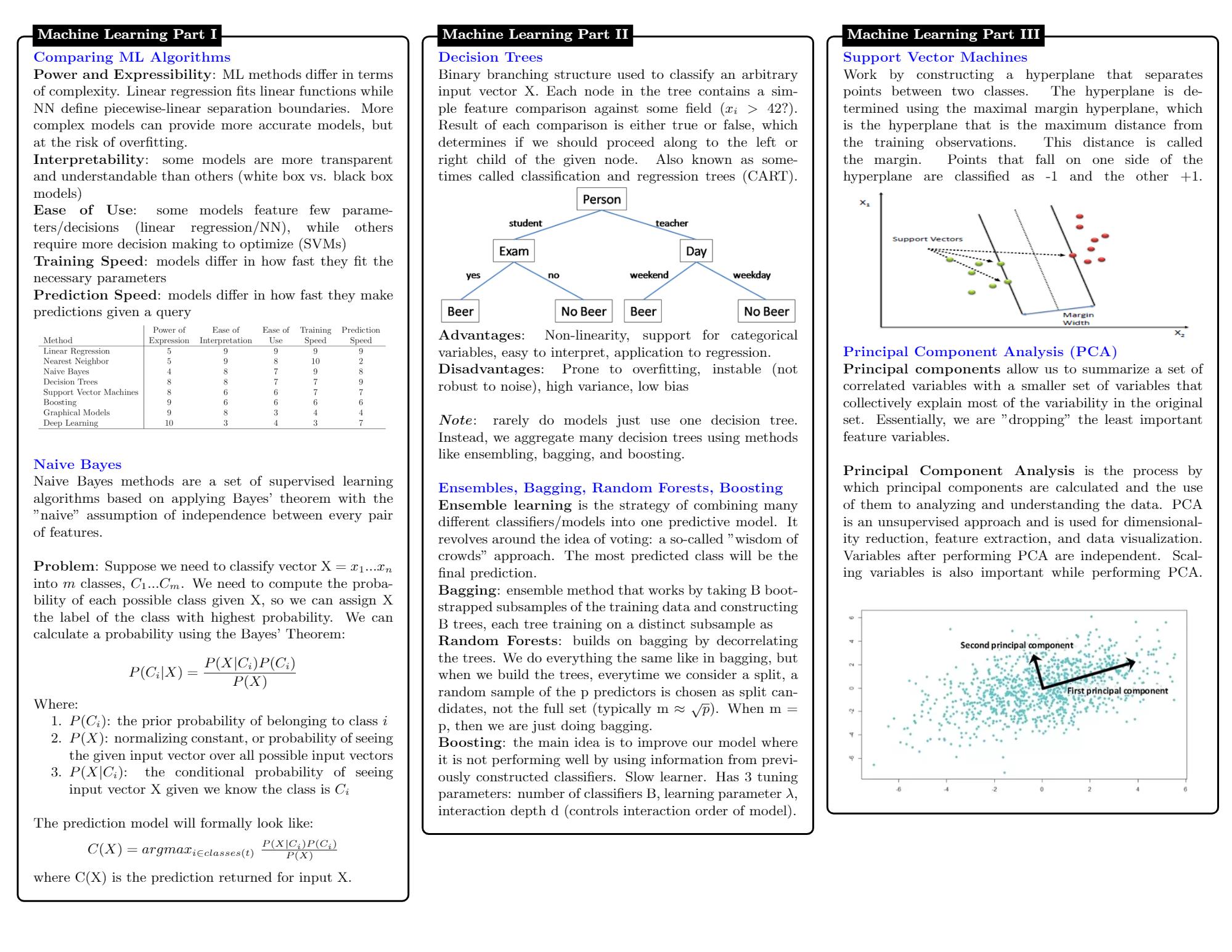 Machine Learning Algorithms Cheatsheets PDF