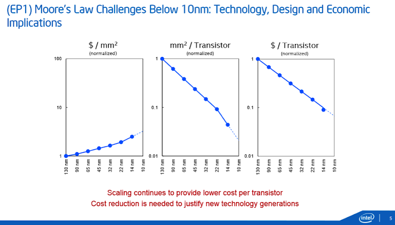 Intel 10nm challenges1