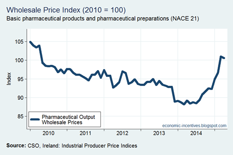 Pharma Industrial Prices