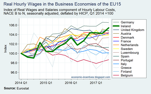 Real Wages and Salaries in the EU15