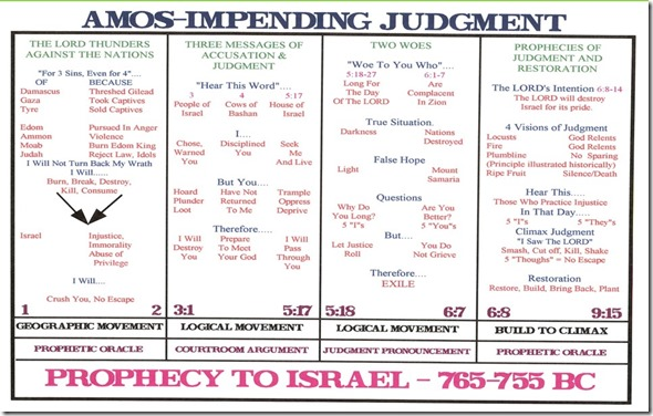 Amos Chart Structure